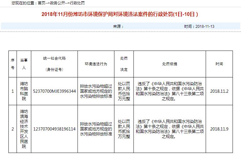潍坊市两家医院涉嫌环境违法行为被通报罚款