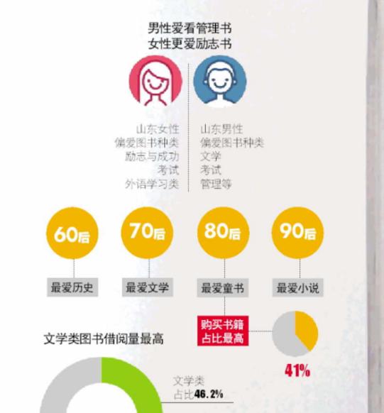山东读者买书量全国第五,90后喜欢小说80后爱买童书