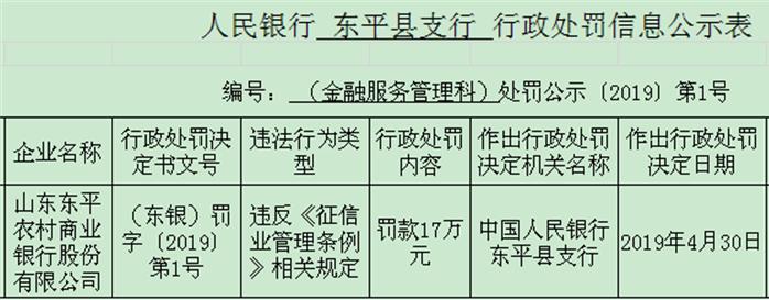 山东东平农商行违法遭央行处罚 违反征信业管理条例