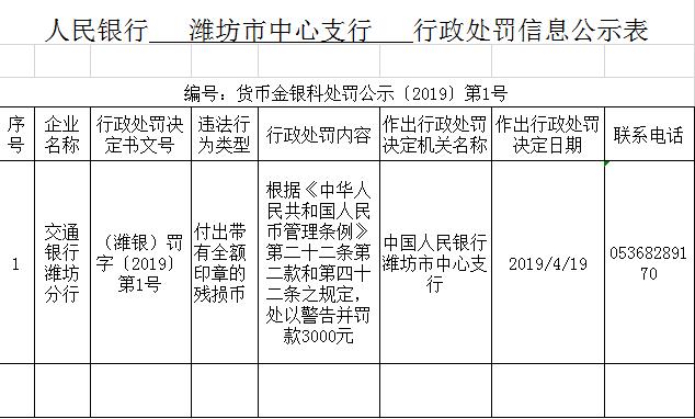 交通银行潍坊分行存在付出带有全额印章的残损币的违法行为被警告处罚