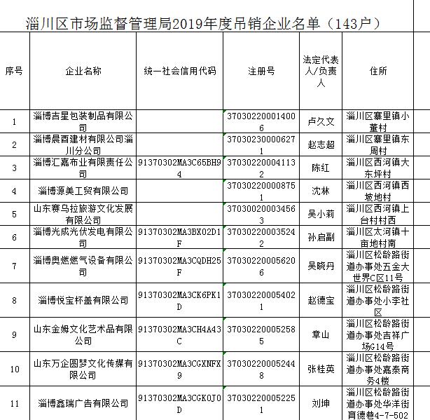 淄博143家企业因长期未开展经营活动且连续两年未申报纳税被吊销营业执照