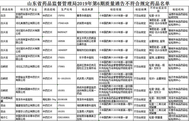 昌乐中医院、安丘人民医院、太阳神医药等多家潍坊医院和企业因药品不合格被通报