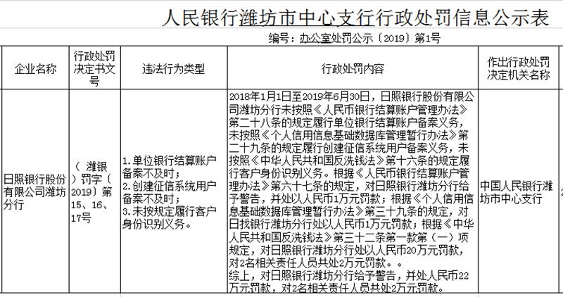 日照银行潍坊分行因三项违规行为被处罚款22万元