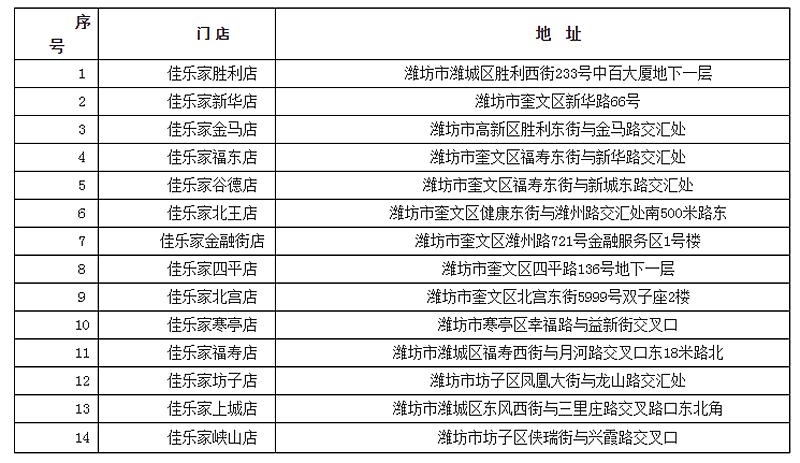 潍坊市发改委组织投放政府储备猪肉 保障春节期间市场供应