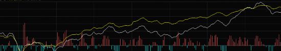 沪指突破3400点创指大涨2.34%  军工券商领涨