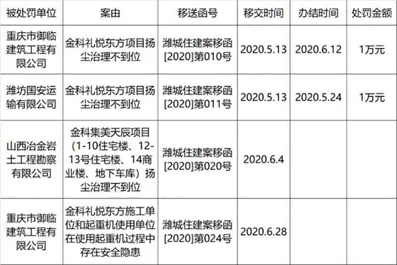 潍坊市潍城区住建局行政处罚台账公开 金科集团两个地产项目被罚