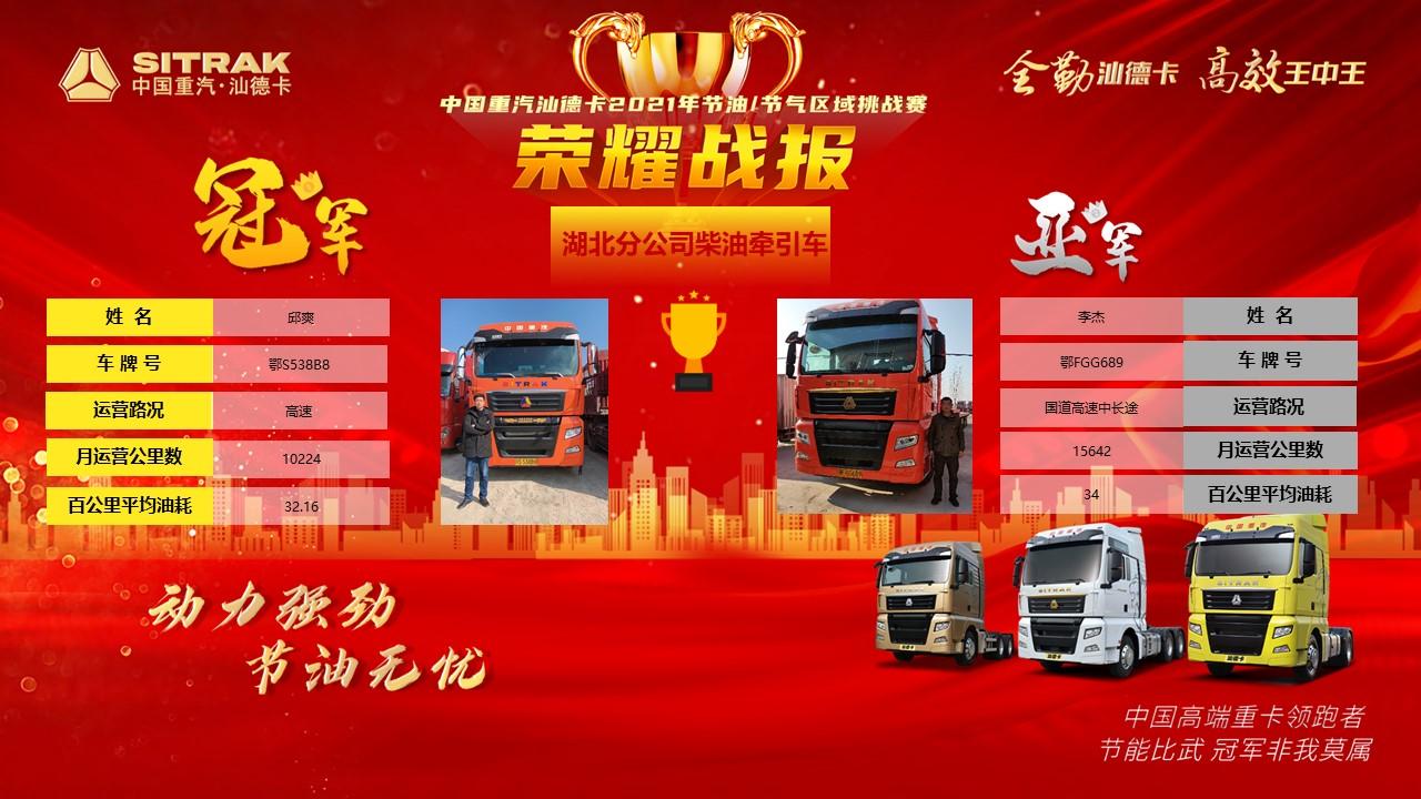 快来参加!中国重汽汕德卡2021年节油/节气挑战赛火爆开展